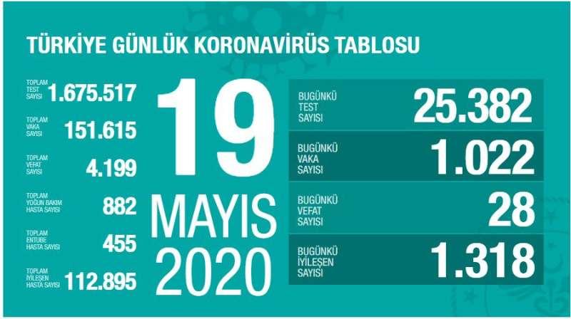 △ 土耳其19日疫情统计 来源:土耳其卫生部