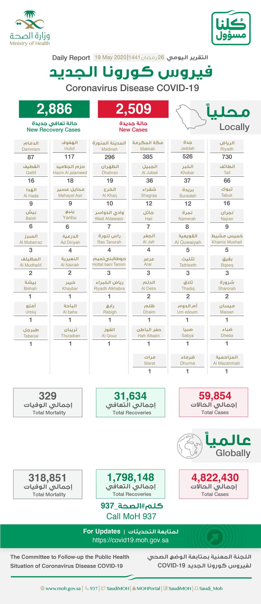△ 沙特19日疫情统计 来源:沙特卫生部