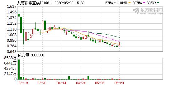 九尊数字互娱(01961)涨超9%突破10日均线 4月手游市场销售收入增长24.4%