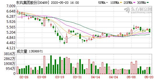 东风汽车(00489-HK)被Invesco Asset Mgt减持112.4万股
