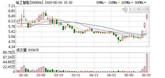 哈工智能(000584)龙虎榜数据(05-20)