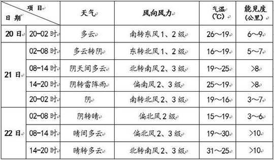 【天富注册】北京21日有雷阵雨昼天富注册夜温图片