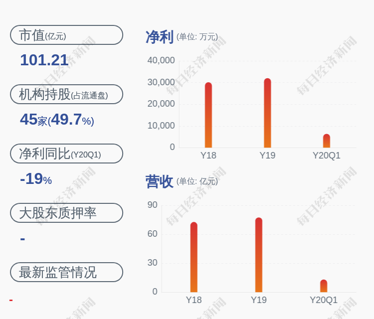 减持!华东电脑:董事、总经理张为民已减持105万股