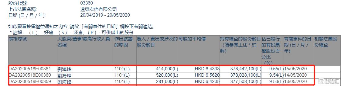远东宏信(03360.HK)获非执董刘海峰三日增持121.5万股