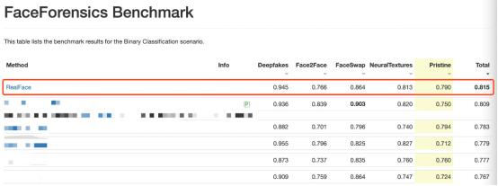 重磅!腾讯优图刷新FaceForensics Benchmark纪录,综合结果业界第一