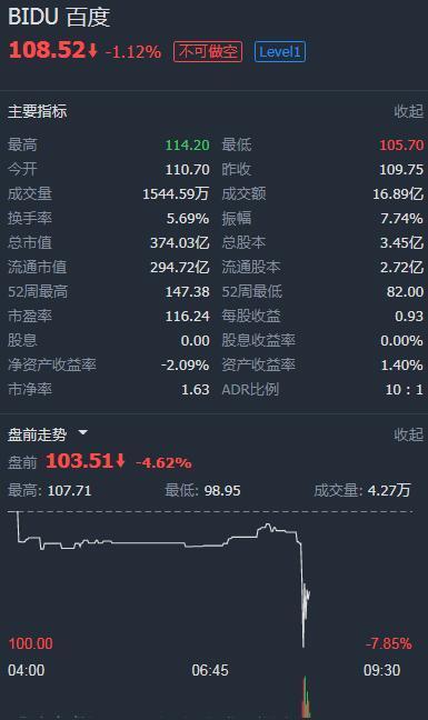 百度考虑从纳斯达克退市 股价盘前一度跌近8%