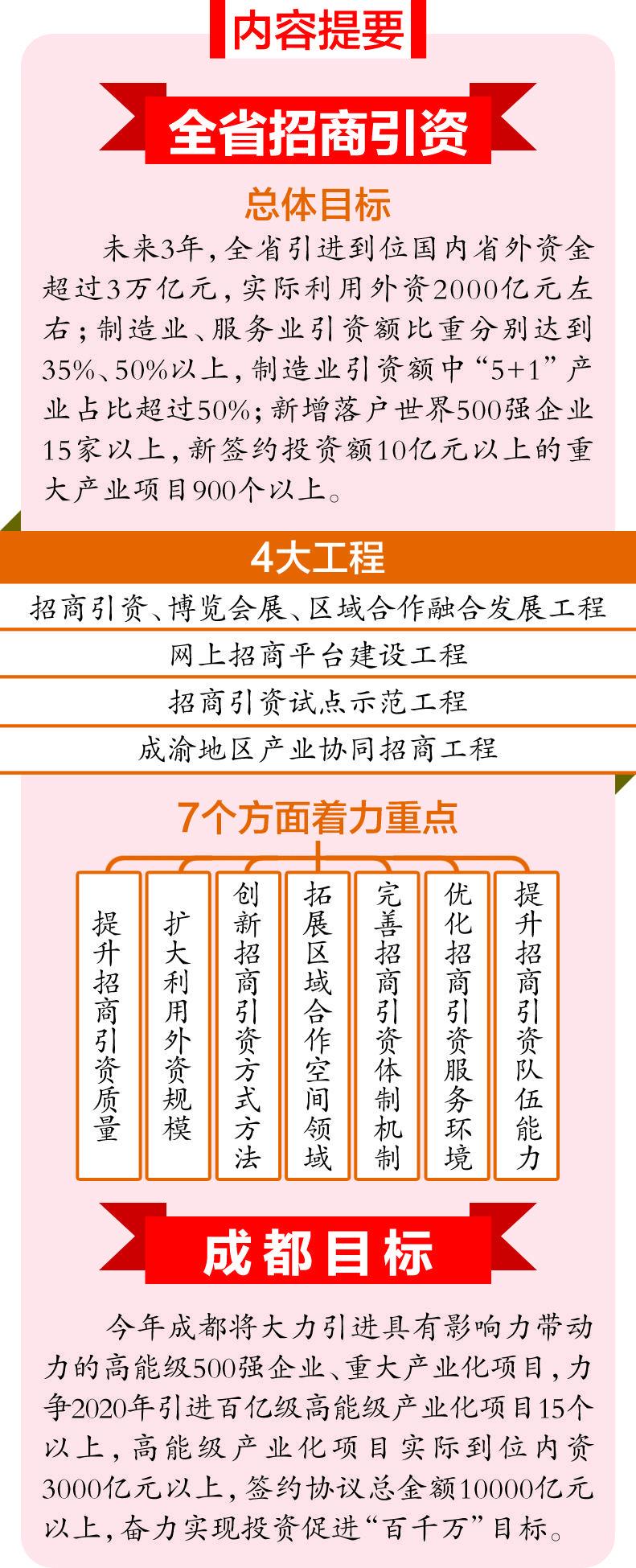 【杏鑫代理】招商引资三年杏鑫代理规划昨发图片