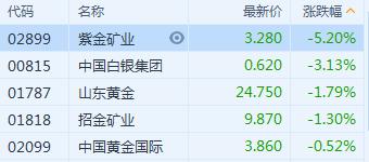 港股异动 | 黄金概念股跟随国际金价回调 紫金矿业(2899.HK)跌超5%