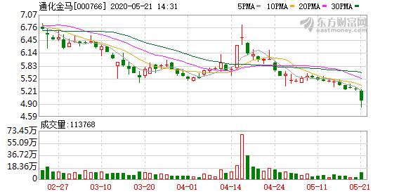 通化金马:控股股东北京晋商股份已全部被冻结 占公司总股本24.98%