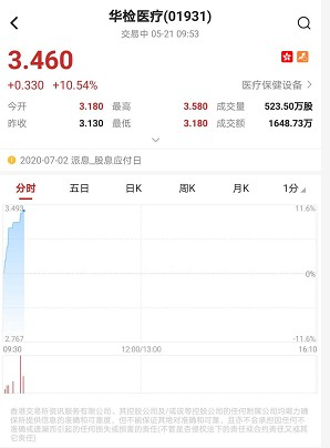 港股异动︱华检医疗(01931)急升10%创两个月新高 董事会采纳股份奖励计划