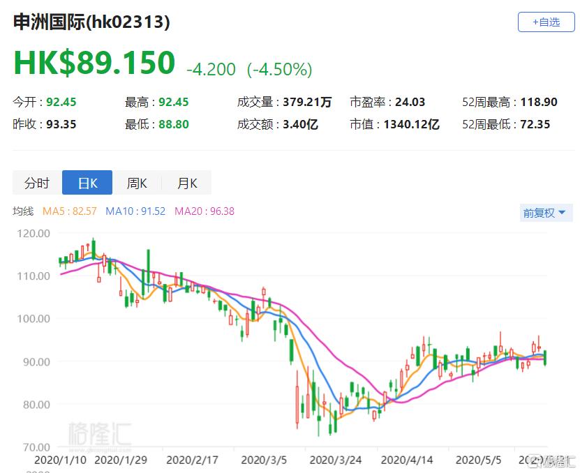 港股异动 | 申洲国际(2313.HK)跌4.5% 领跌恒指成份股