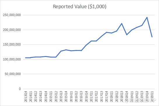 伯克希尔·哈撒韦(BRK.US) Q1持仓:一个季度抹去近五年半数市值增长