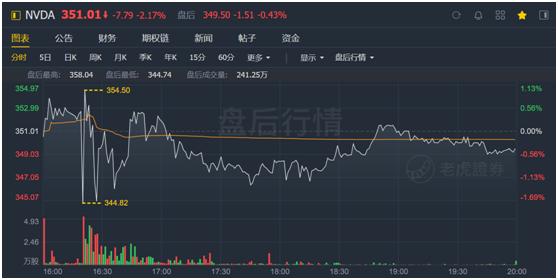 老虎证券:英伟达股价太野,强劲的财报竟难以俘获市场芳心