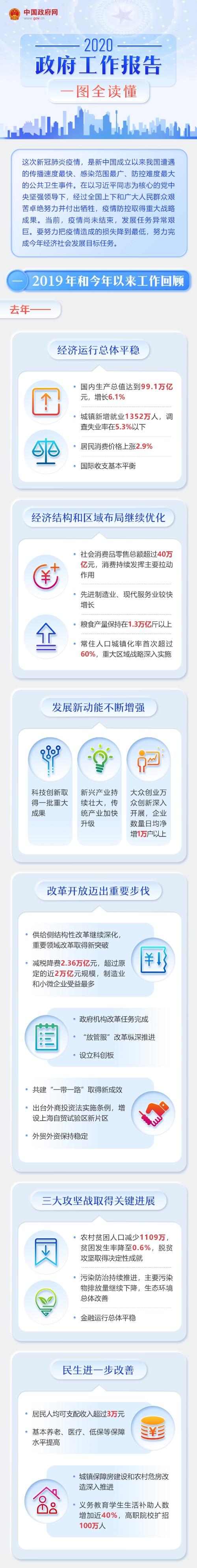 赢咖3官网:20赢咖3官网20年政府工作报告图片