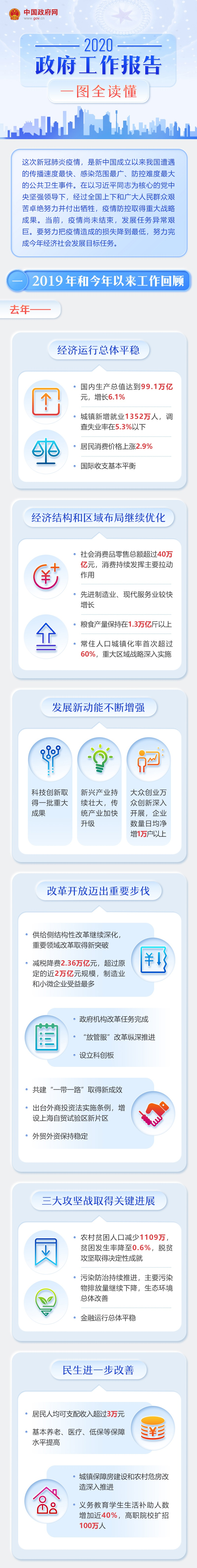 赢咖3官网,一图读懂2赢咖3官网020年政府工图片
