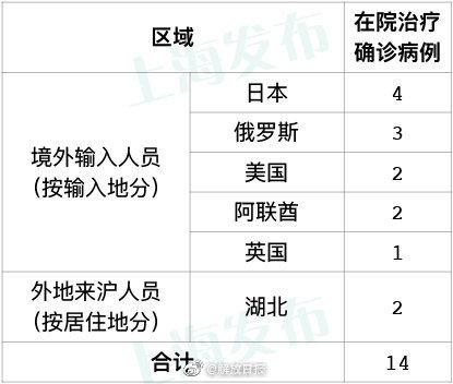 天富:天上海无新增本地新天富冠肺炎确诊图片