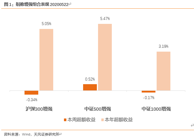 本周中证500增强组合超额0.52%【天风金工吴先兴团队】