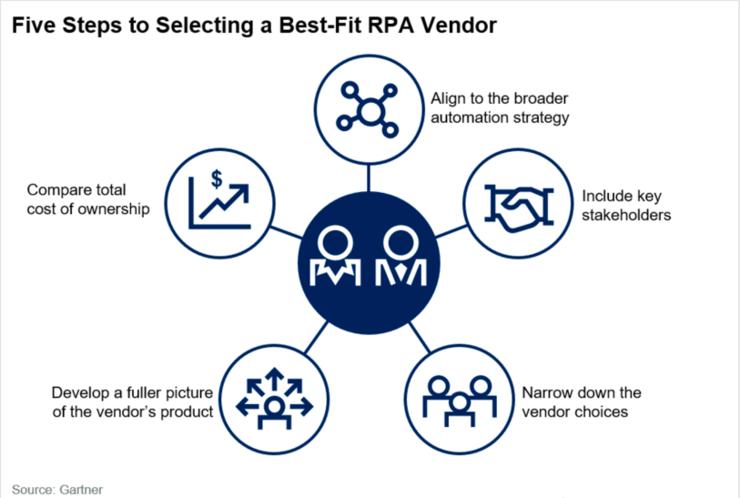 艺赛旗联合创始人胡立军:咨询机构、CIO和用户眼中的RPA「理想型」