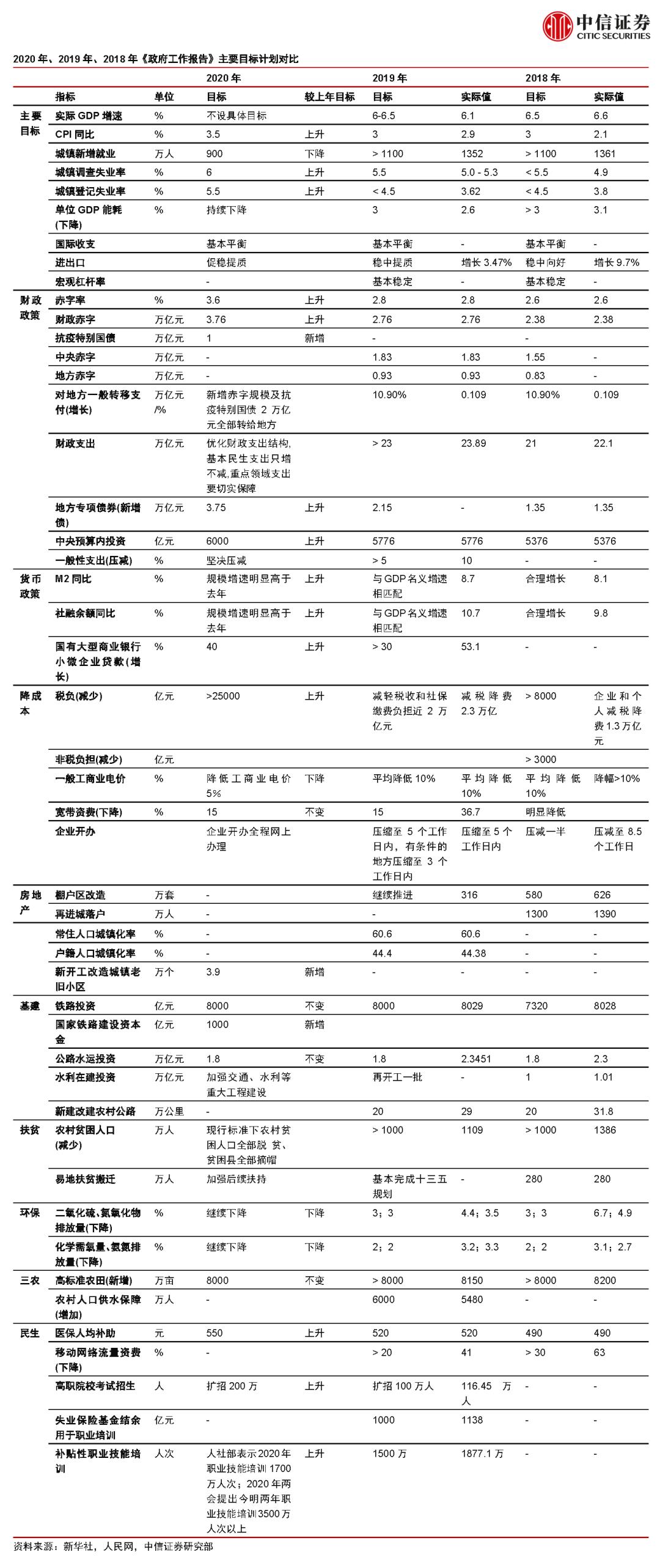 """中信证券:扩内需促改革,加力""""六保""""""""六稳"""""""