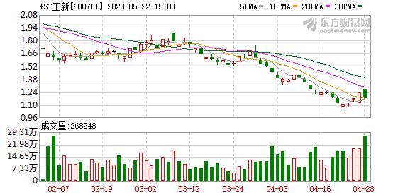 *ST工新5月29日起暂停上市 仍有4.79万股东