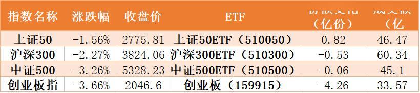 A股假摔?50亿资金抄底券商、科技类ETF 这一指数被连续三周做多