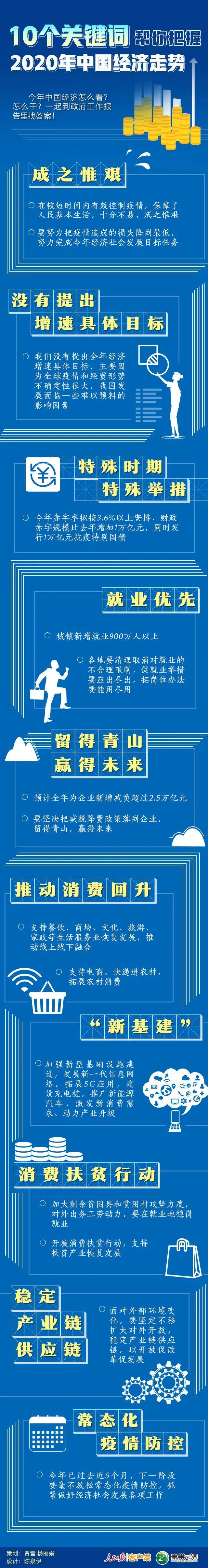 摩天平台2020年摩天平台中国经图片