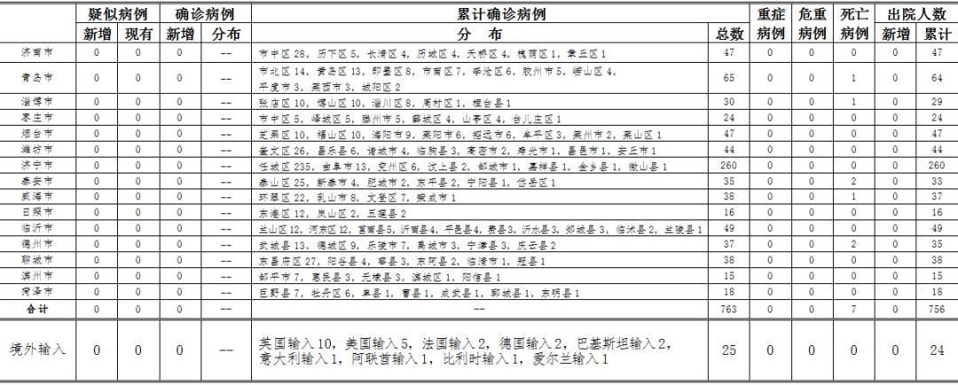 2020年5月23日0时至24时山东省新型冠状病毒肺炎疫情情况图片