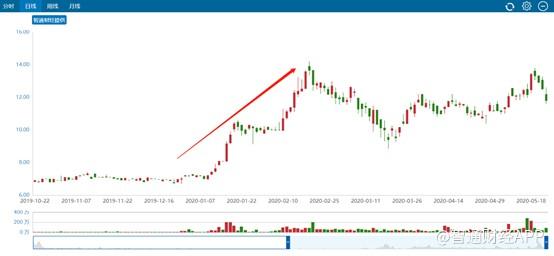 滨江服务(03316)两个月股价翻倍,趋势性增长或将开启