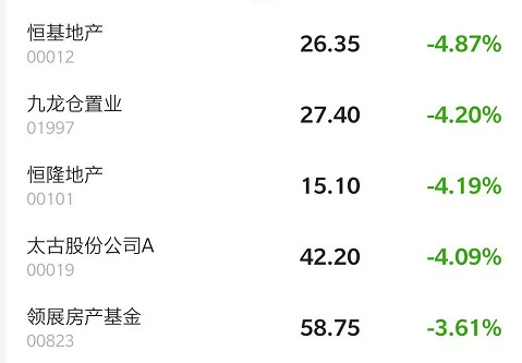 港股异动 | 香港地产股继续走弱拖累大市 恒基地产(00012)挫逾5%领跌板块