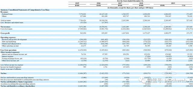 途牛(TOUR.US)已到退市边缘:5年亏56亿 京东(JD.US)浮亏95%淡马锡减持