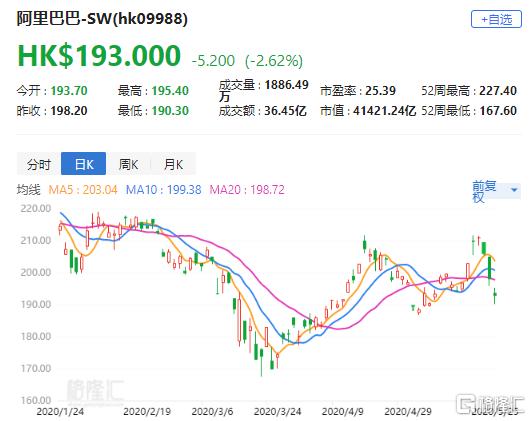 """大和:维持阿里巴巴(9988.HK)260港元目标价 评级""""买入"""""""
