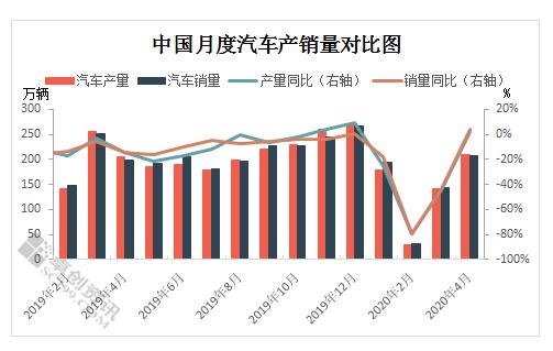 卓创专稿:2020年4月中国汽车市场用铝量监