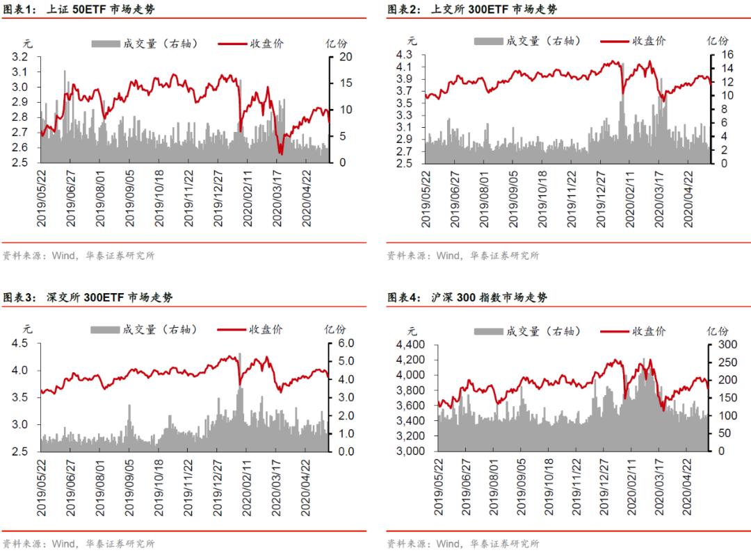 【华泰金工林晓明团队】上周标的下跌,波动率维持低位——期权期货周报20200524