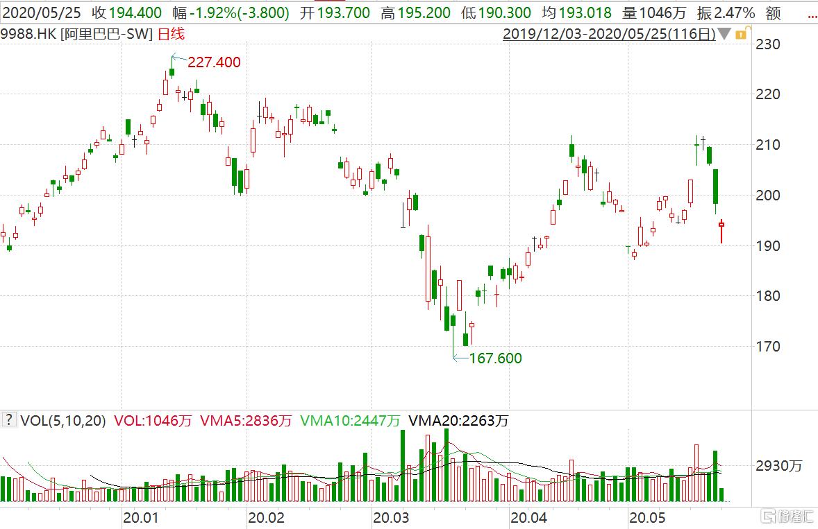 阿里巴巴(9988.HK)一度跌近4% 第四财季净利润同比下滑88%