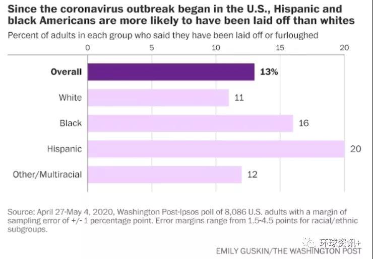 △《华盛顿邮报》民调数据显示:拉美裔群体和非洲裔群体失业率高于白人群体
