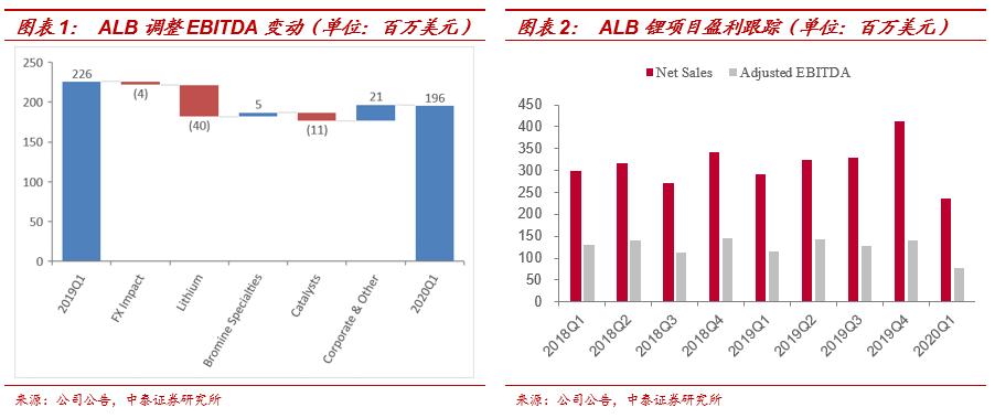 【Lithium25|中泰有色】Albemarle:2020年没有新产能投入,未来扩建项目继续放缓