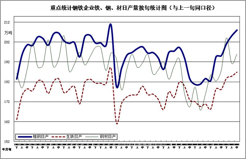中钢协:2020年5月中旬钢铁企业生产与库存情况