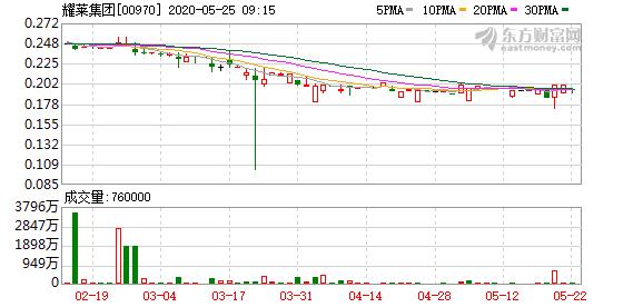 耀莱集团(00970)料全年纯利跌75%