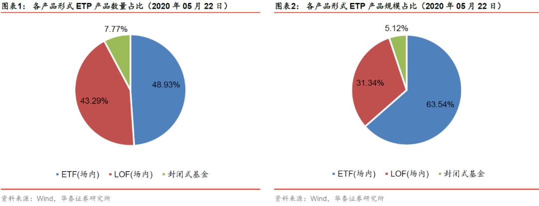 【华泰金工林晓明团队】A股回探2800,跨境ETP表现较优——ETP与量化基金周报20200524