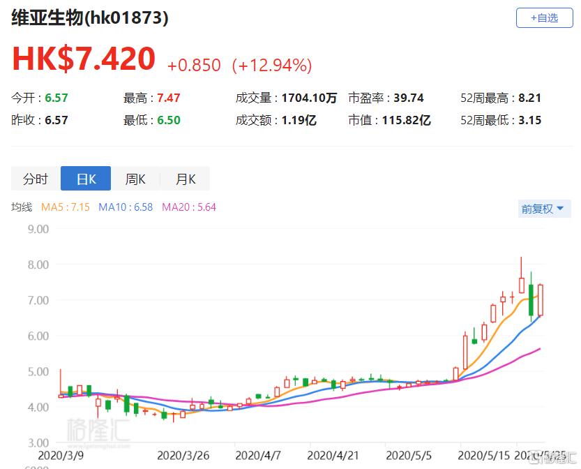 港股异动丨维亚生物(1873.HK)大涨近13% 潜在的收购或将增厚公司明年约1亿利润
