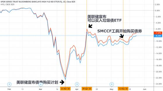 """SMCCF入场两周就遇尴尬 赫兹租车破产引发美联储""""买债买成股东""""疑虑"""