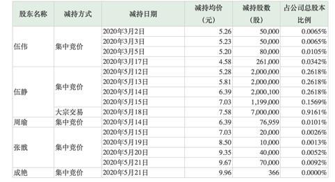 梦洁股份8涨停后股价闪崩真相:直播带货销量仅1281万却撬动41亿市值 股东、高管趁机减持