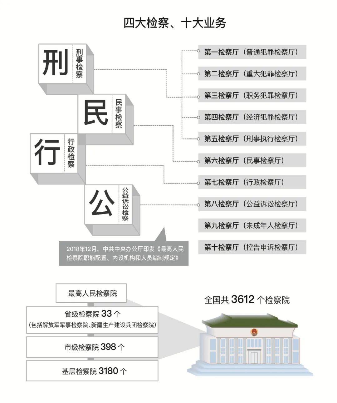 最高人民检察院工作报告(审议版)图片