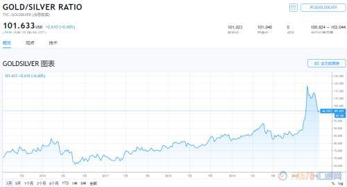 金银比背后的市场逻辑是什么?金