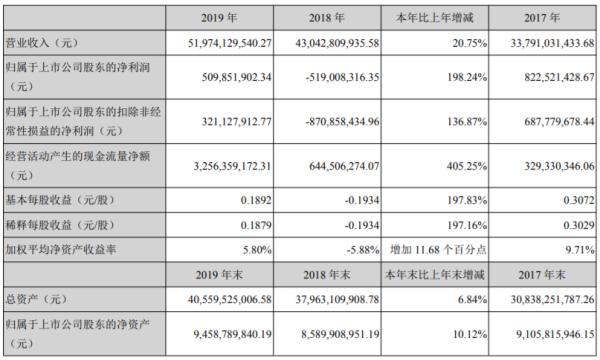 欧菲光遭问询:存货76亿 货币资金37亿利息费用还9亿