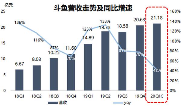 斗鱼Q1营收预期增长42%,与快手