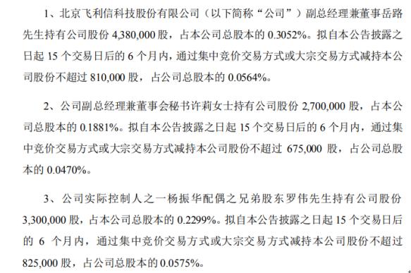 飞利信3名股东拟减持股份 预计合计减持不超总股本0.16%