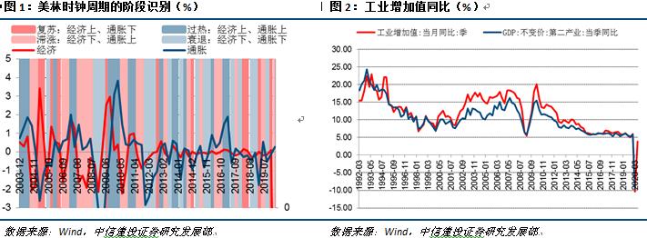 【中信建投 宏观】2020中国经济十问(之三)