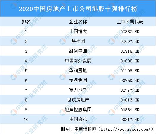 2020中国房地产上市公司港股十强排行榜:恒大第一 碧桂园第二