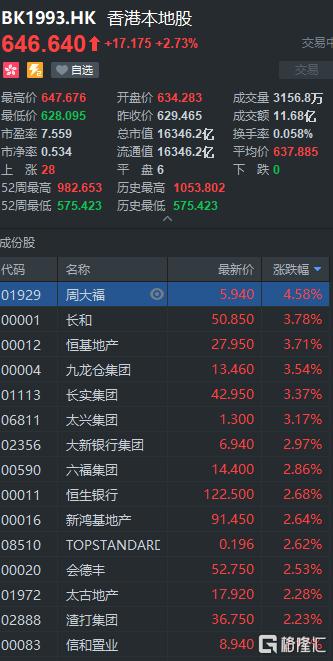 港股异动 | 香港本地股全线反弹 周大福涨近5% 恒基地产等集体上涨